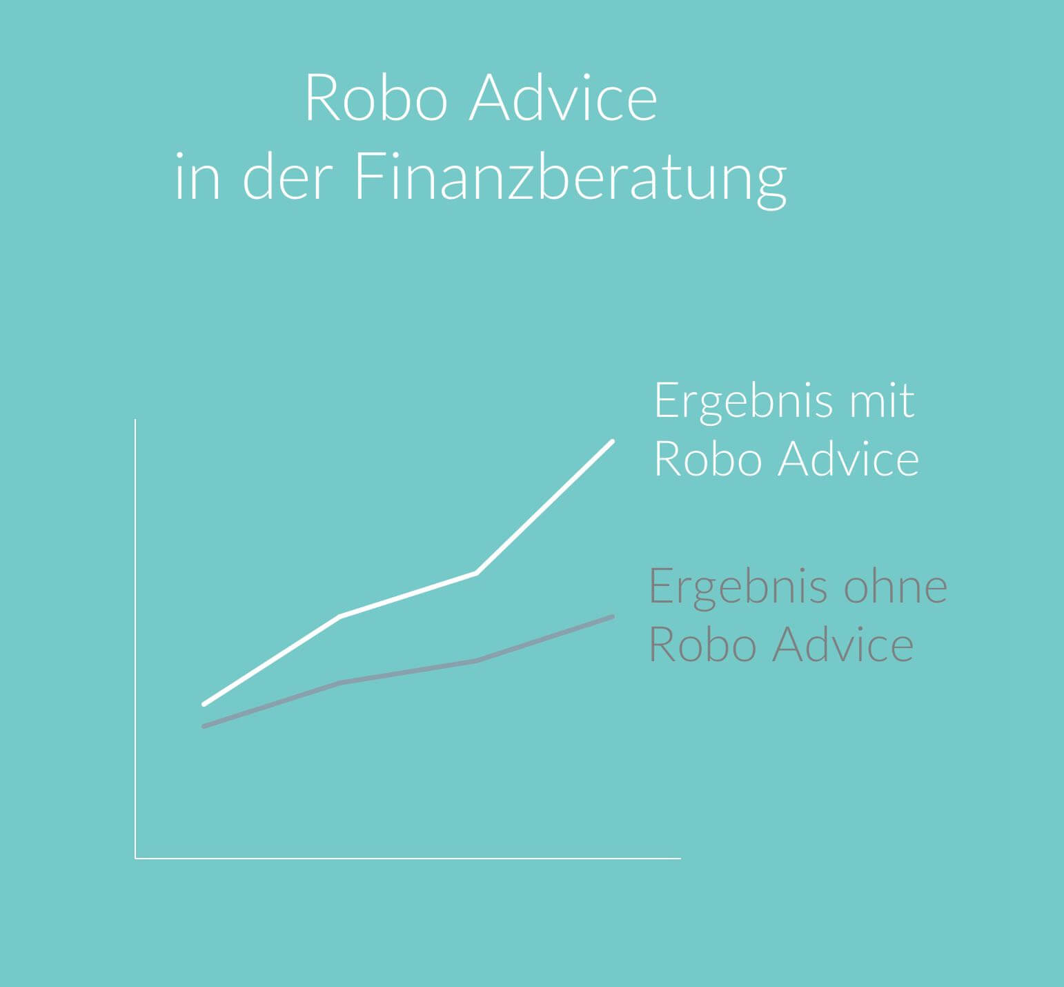 Robo Advice in der Finanzberatung 2